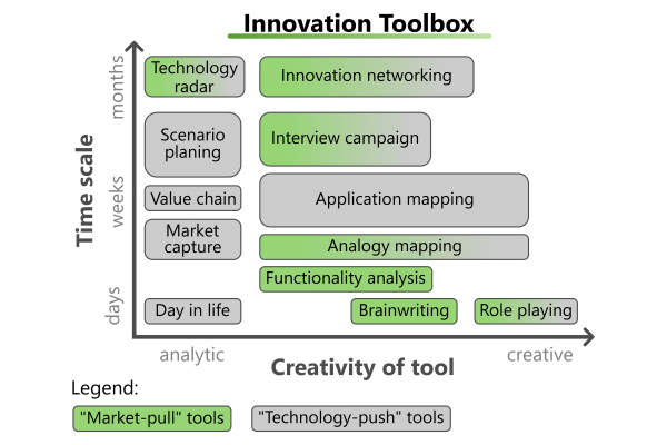 Innovation Excellence Toolbox