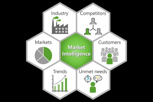 Market Intellegence